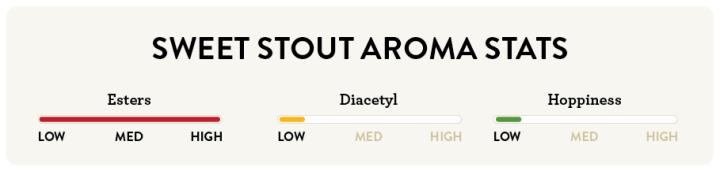Sweet Stout Aroma Stats