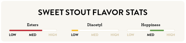 Sweet Stout Flavor Stats