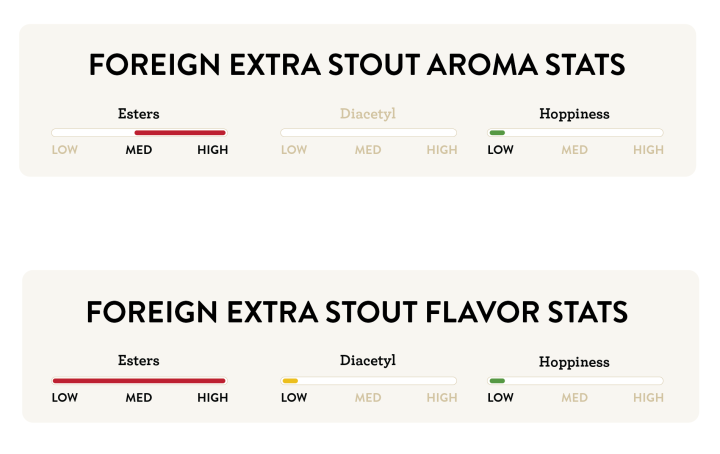 Foreign Extra Stout Stats