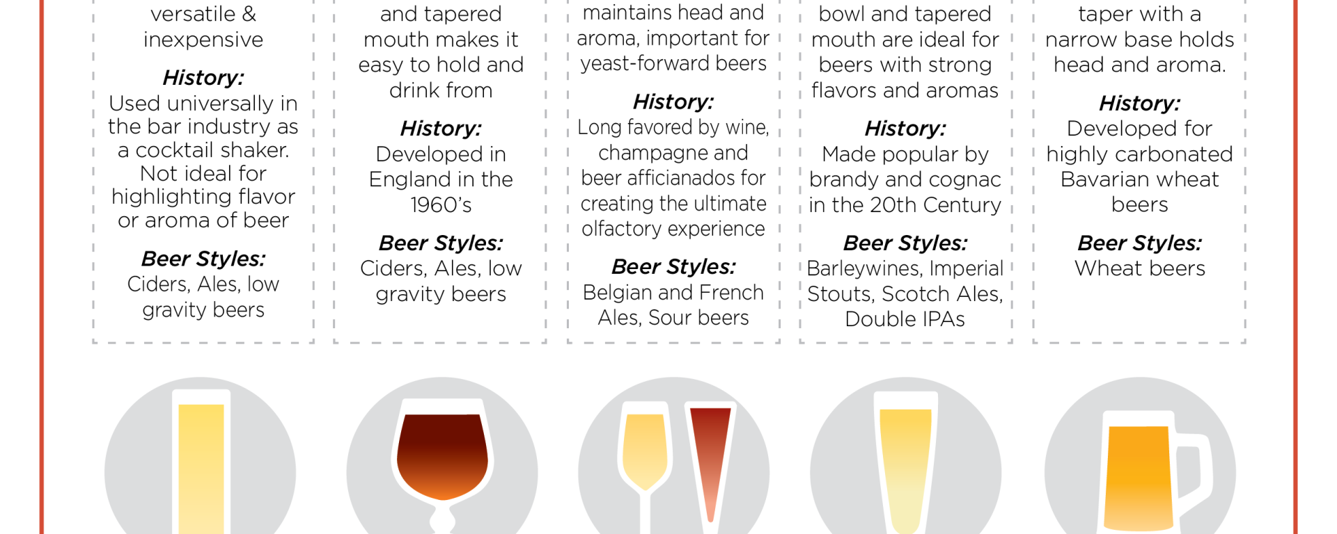 Beer Glassware Guide
