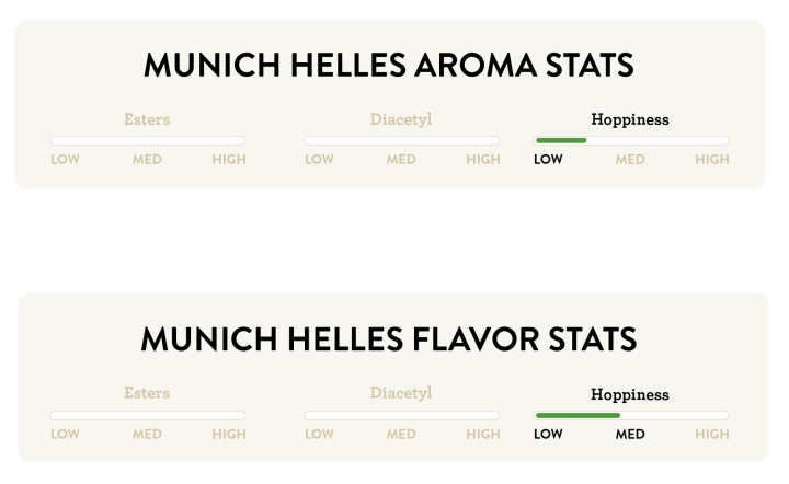 Flavor_Aroma_Stats_MHelles