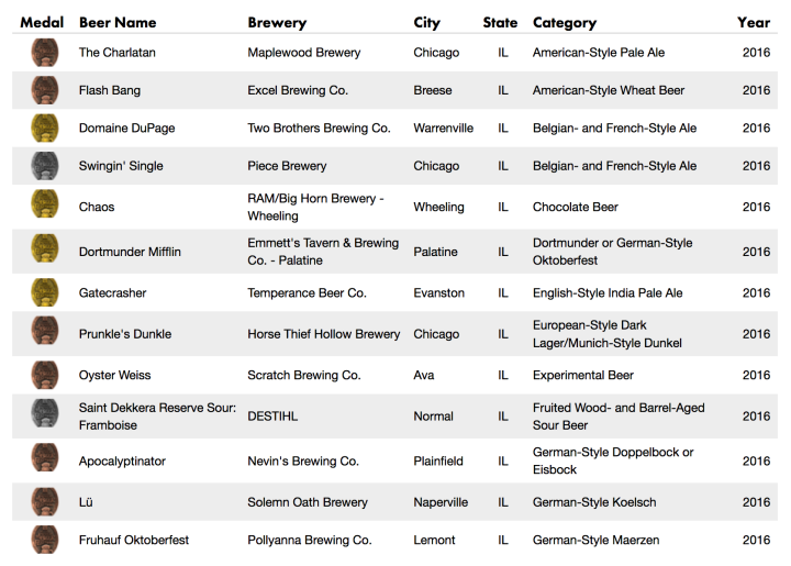 illinois_gabf_winners